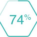74%-1