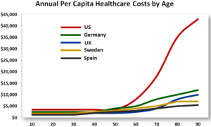 health care costs by age Source Forbes